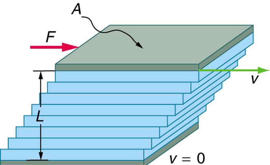 Viscosity and Laminar Flow; Poiseuille's Law · Physics