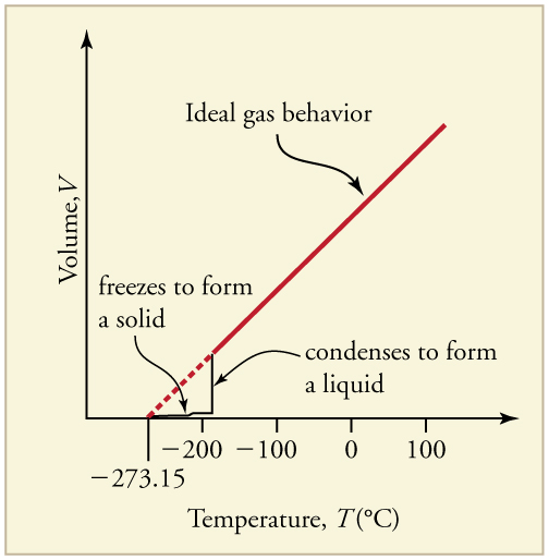 Ideal Gas At Absolute Zero Temperature