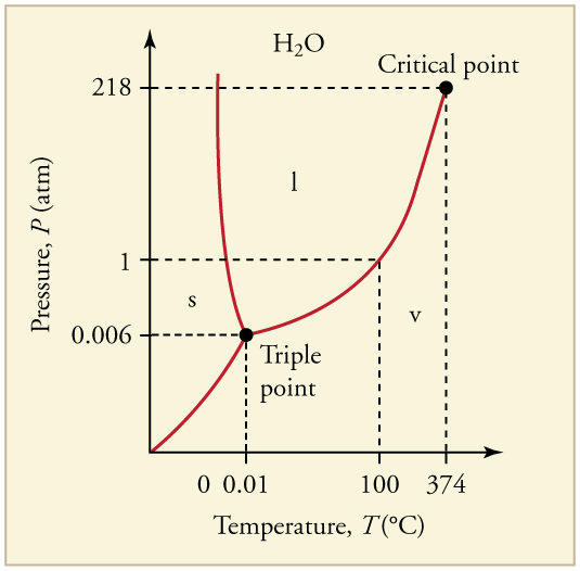 critical point of water pdf