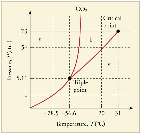 Nitrogen Dioxide Room Temperature