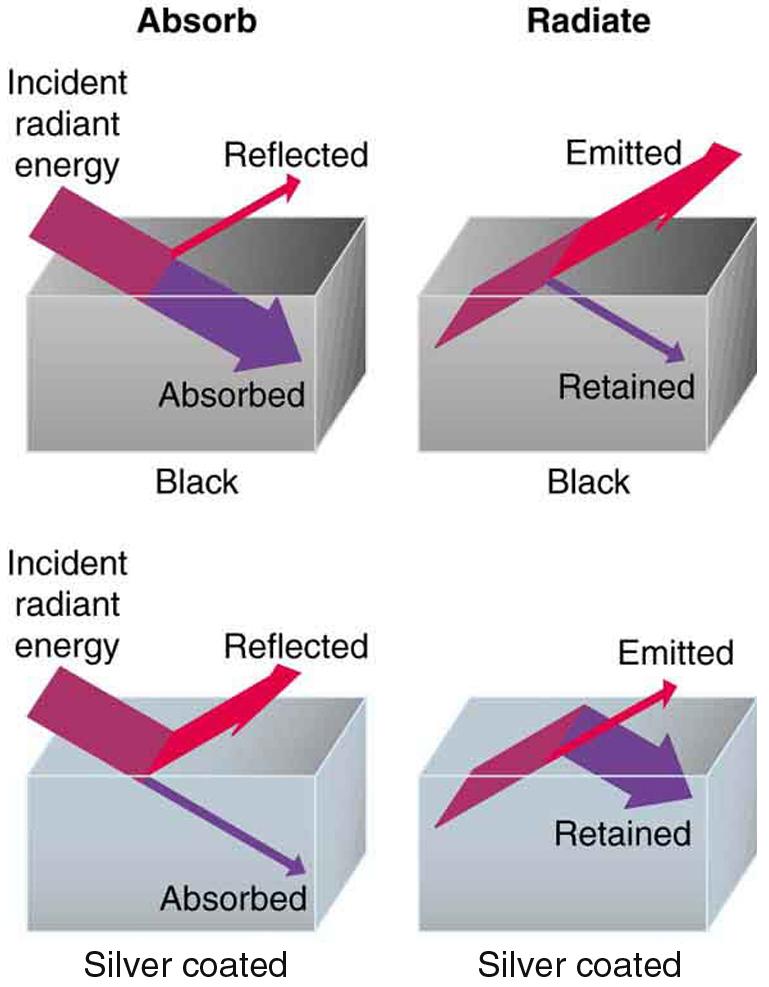 ... radiation is determined by the Stefan-Boltzmann law of radiation