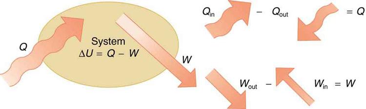 The First Law Of Thermodynamics  U00b7 Physics