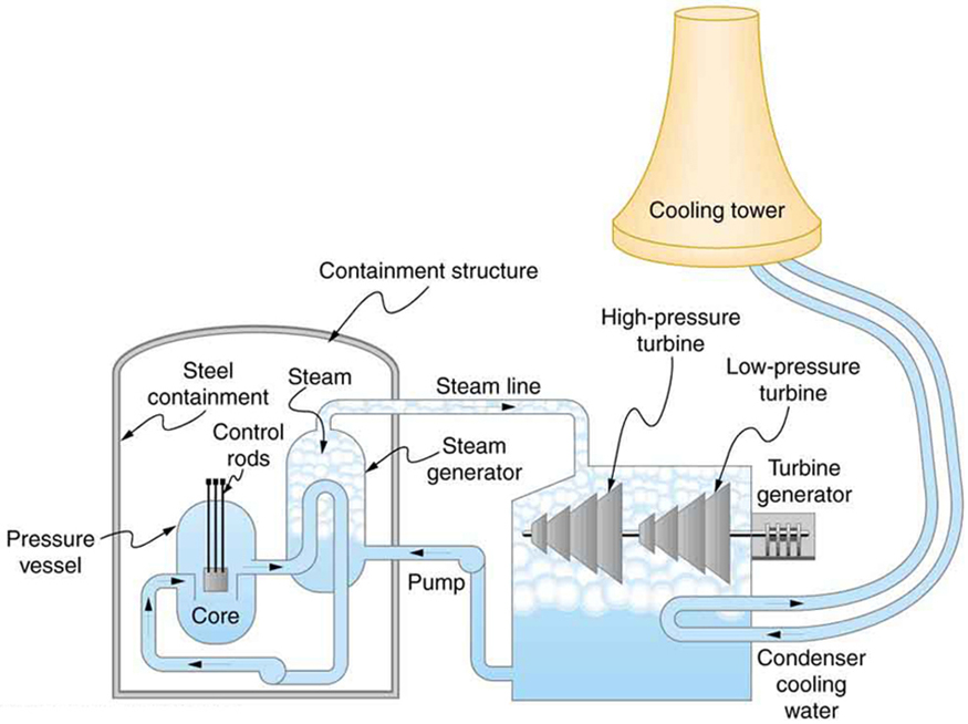 Simple Nuclear Energy Diagram More Information Modni Auto