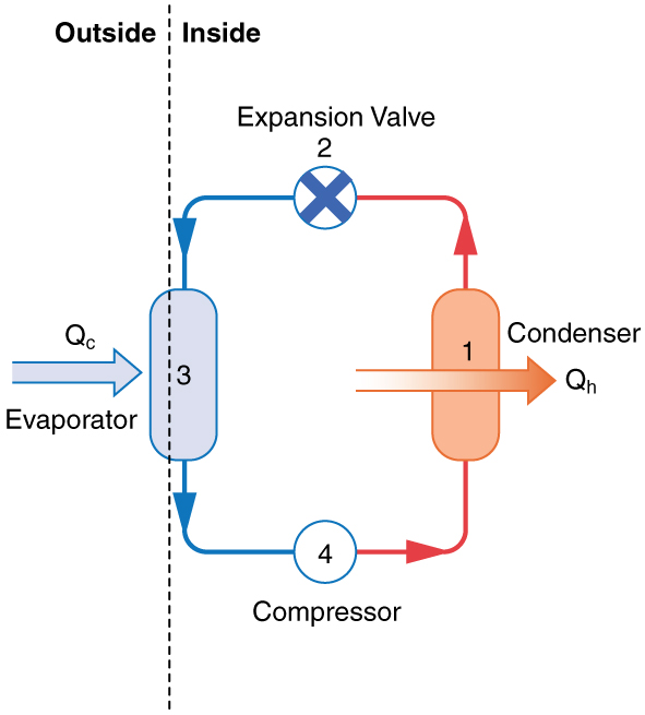 Figure_16_05_02 applications of thermodynamics heat pumps and refrigerators � physics heat pump diagram at crackthecode.co