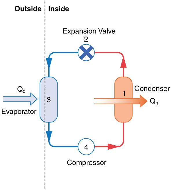 Figure_16_05_02 applications of thermodynamics heat pumps and refrigerators � physics heat pump diagram at reclaimingppi.co