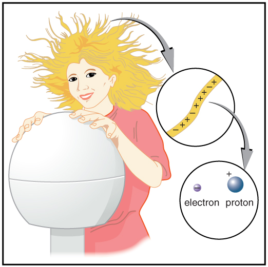 A Girl Is Touching Van De Graaff Generator With Her Hair Standing Up