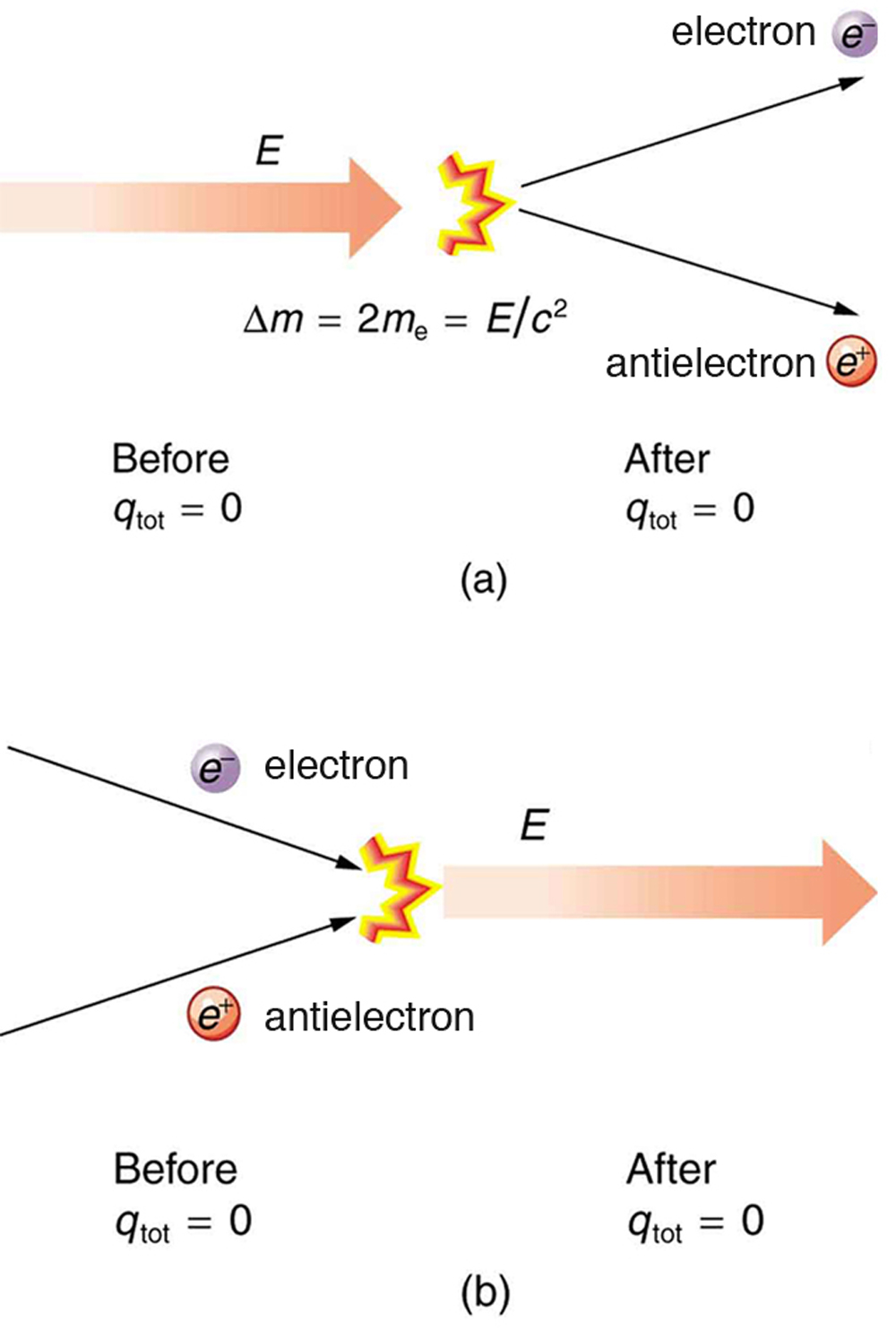 Static Electricity And Charge Conservation Of Charge Physics