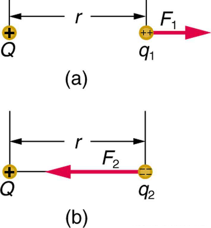 Electric Field Concept Of A Field Revisited Physics