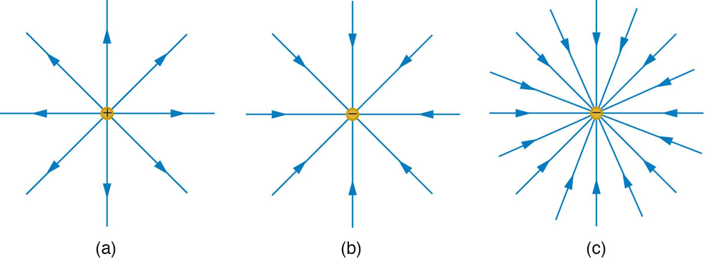Electric field lines multiple charges physics the electric field surrounding three different point charges a a positive charge b a negative charge of equal magnitude c a larger negative charge ccuart Image collections
