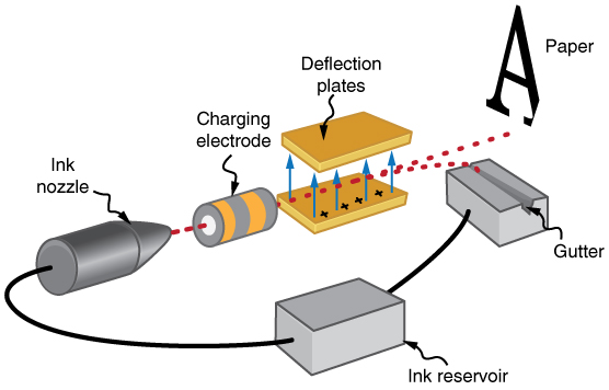 Applications of Electrostatics \u00b7 Physics
