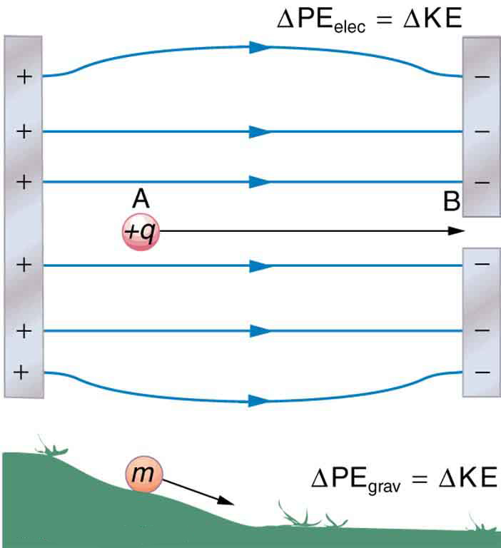 electric potential energy  potential difference  u00b7 physics