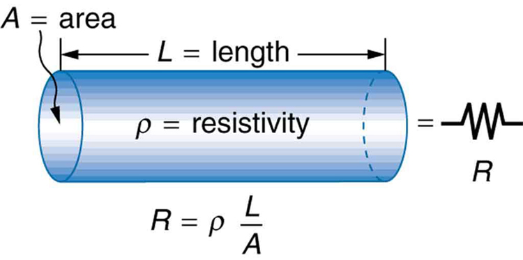 Resistance and Resistivity · Physics