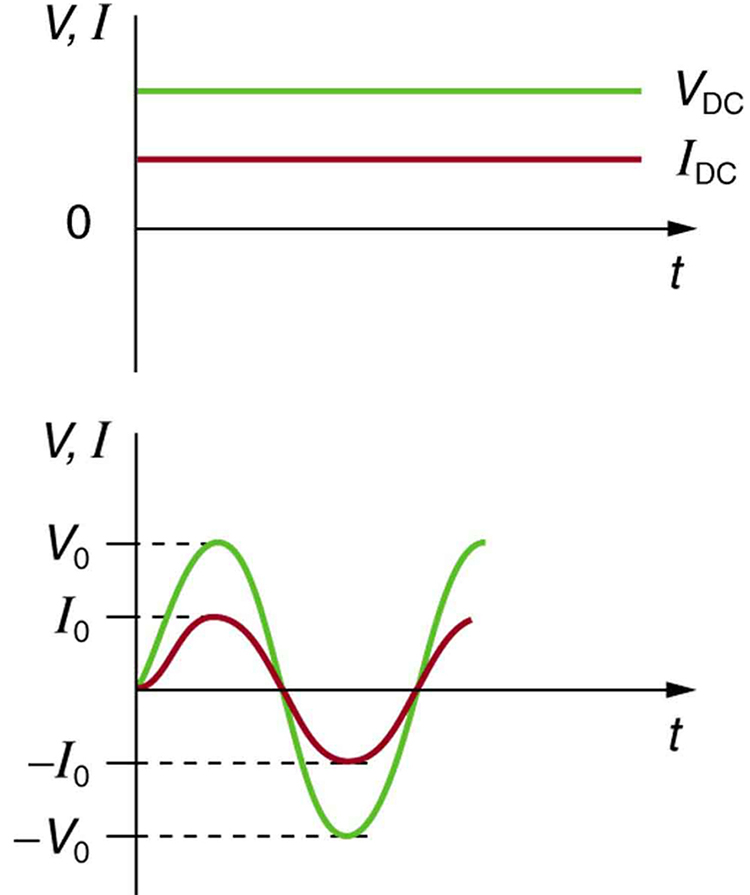 alternating current diagram. part a shows graph of voltage v and current i versus time for d c alternating diagram