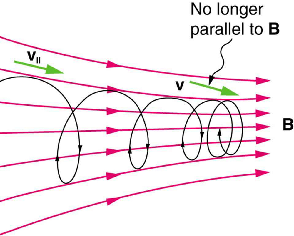Force on a moving charge in a magnetic field examples and diagram showing charged particles moving with velocity v along magnetic field lines the velocity vector ccuart Image collections