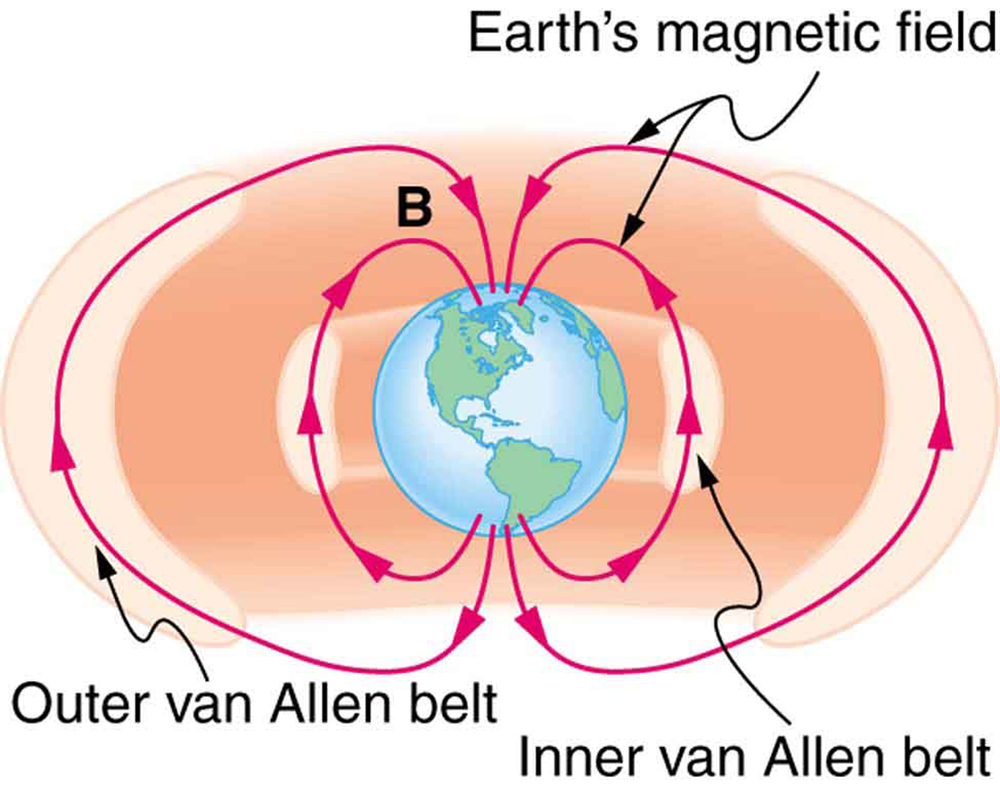 Force on a moving charge in a magnetic field examples and diagram showing the earth with magnetic field lines running from the south pole around to the buycottarizona