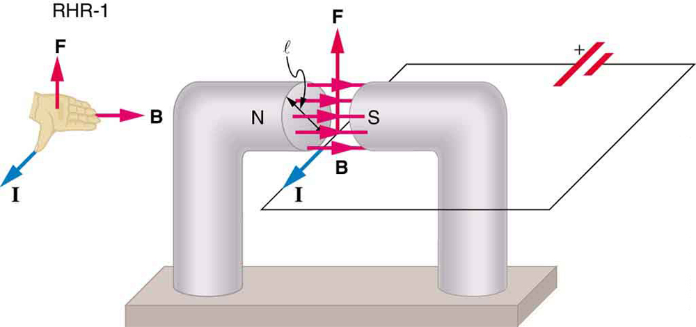 Figure_23_07_01a magnetic force on a current carrying conductor � physics magnetic field around a wire diagram at soozxer.org
