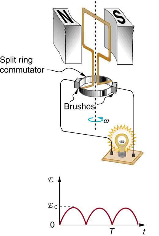 Electric Generators 183 Physics