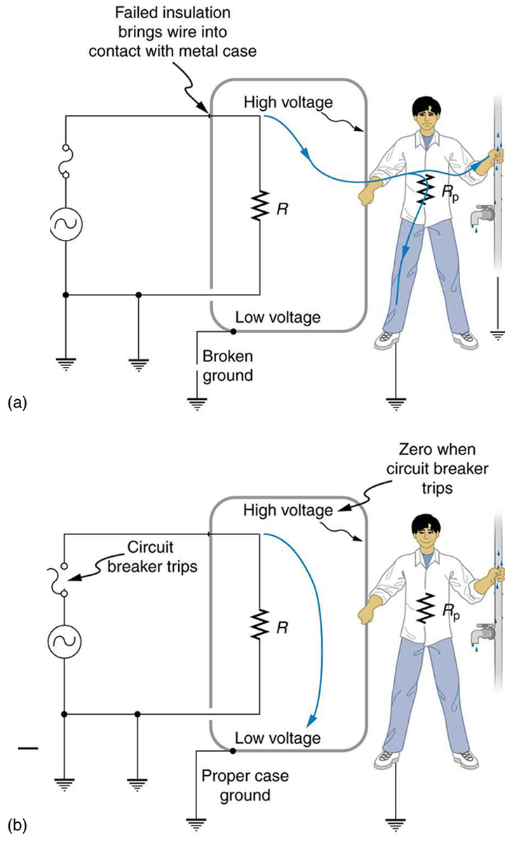 Electrical safety systems and devices physics part a of the figure describes an appliance connected to an ac source one end ccuart Gallery