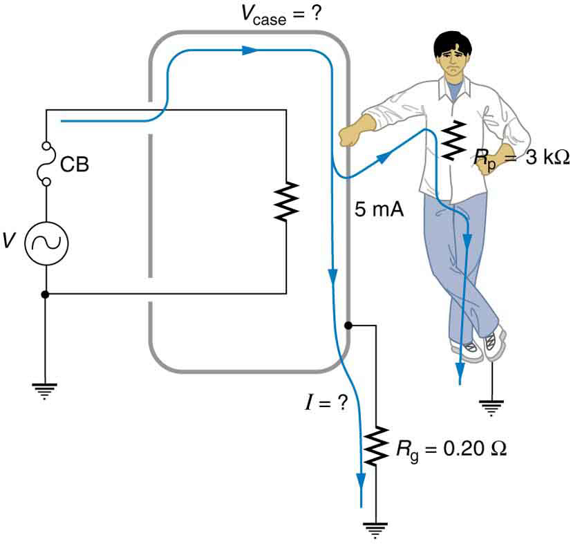 electrical safety systems and devices · physics the figure describes an appliance connected to an ac source one end of the ac