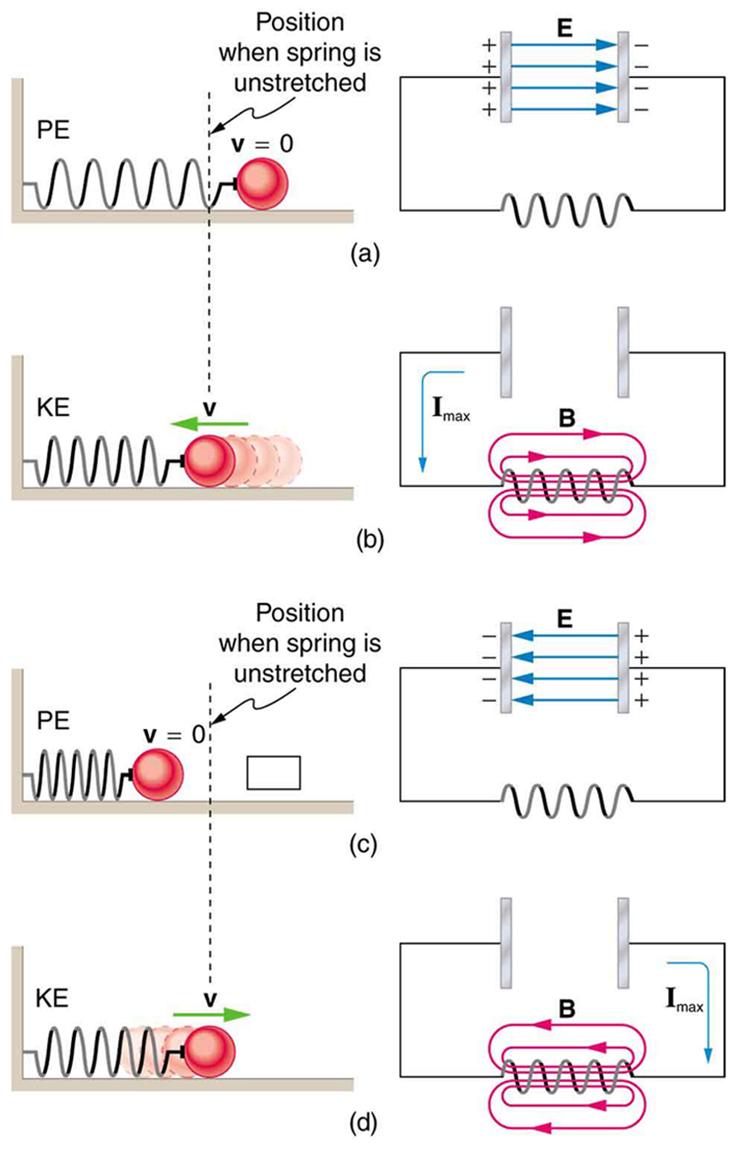 RLC Series AC Circuits · Physics