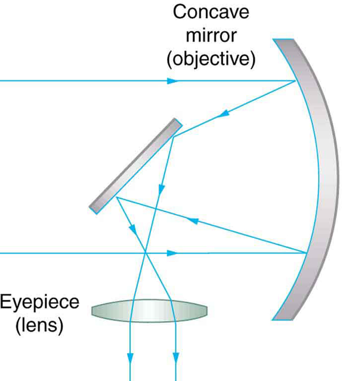 Telescopes physics a ray diagram from left to right depicts a small diagonal mirror and a concave lens ccuart Image collections