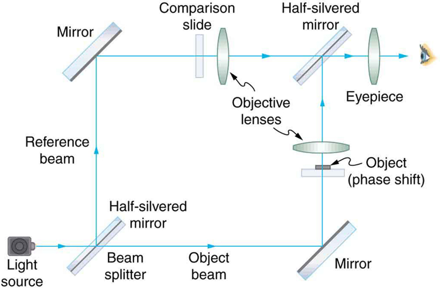 Extended topic microscopy enhanced by the wave characteristics of the schematic shows an optical setup for an interference microscope a light source produces a ccuart Image collections