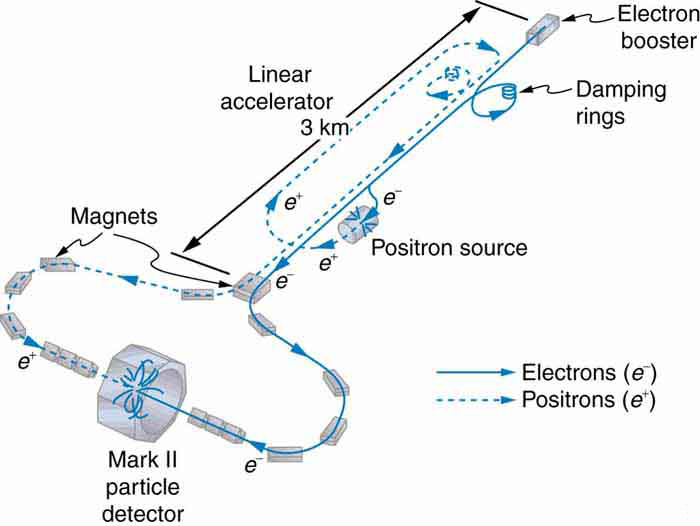 an overview of the experiments with particle accelerators This authoritative text offers a unified, programmed summary of the principles underlying all charged particle accelerators — it also doubles as a reference collection of equations and.