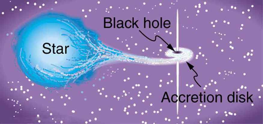 black holes are formed by - photo #36