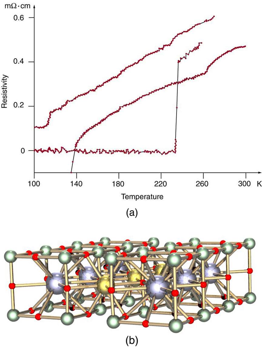 High-temperature Superconductors · Physics