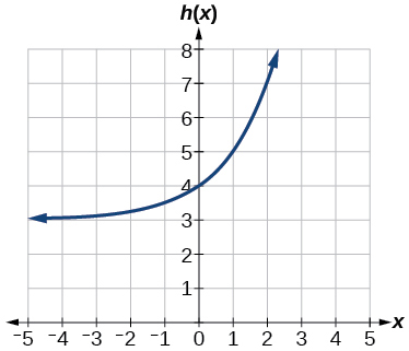 how to draw exponential graphs