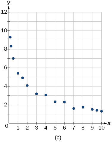 Fitting Exponential Models To Data Precalculus