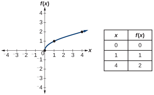 Functions and Function Notation · Precalculus