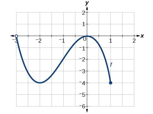 Domain and Range · Precalculus