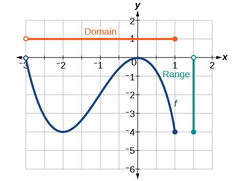 How to write the domain of a function