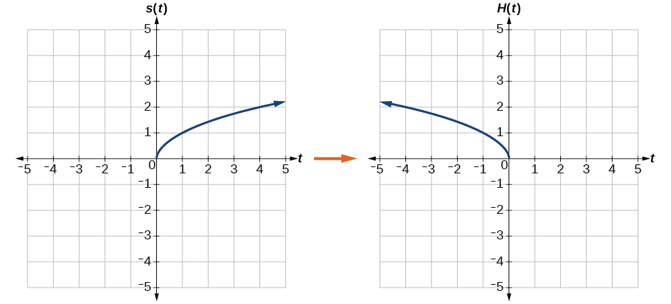 Graphing Radical Functions Transformations Pictures to Pin on – Graphing Square Root Functions Worksheet
