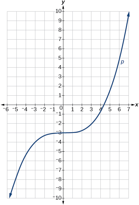 Cubic Equation Graph Cubic Function Graph T...