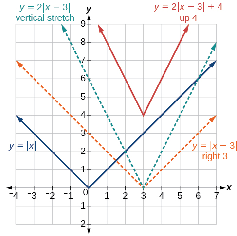 Absolute Value Functions · Precalculus