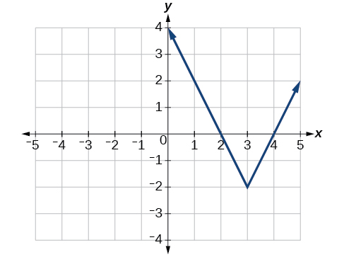 Absolute value functions precalculus graph of an absolute function ccuart Image collections