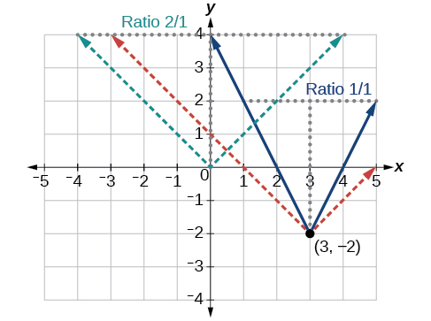 Absolute value functions precalculus graph of two transformations for an absolute function at 3 2 and ccuart Image collections