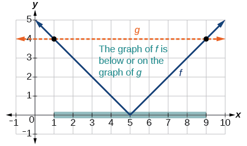Absolute value functions precalculus graph to find the points satisfying an absolute value inequality ccuart Image collections
