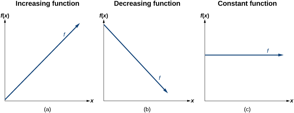Linear Functions · Precalculus