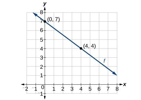 Linear Functions Precalculus