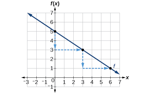 Graphs of linear functions precalculus sciox Images
