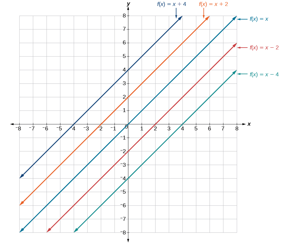 worksheet Graphing Linear Functions graphs of linear functions precalculus this graph illustrates vertical shifts the function fxx