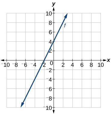 how to find slope of curve witho no point