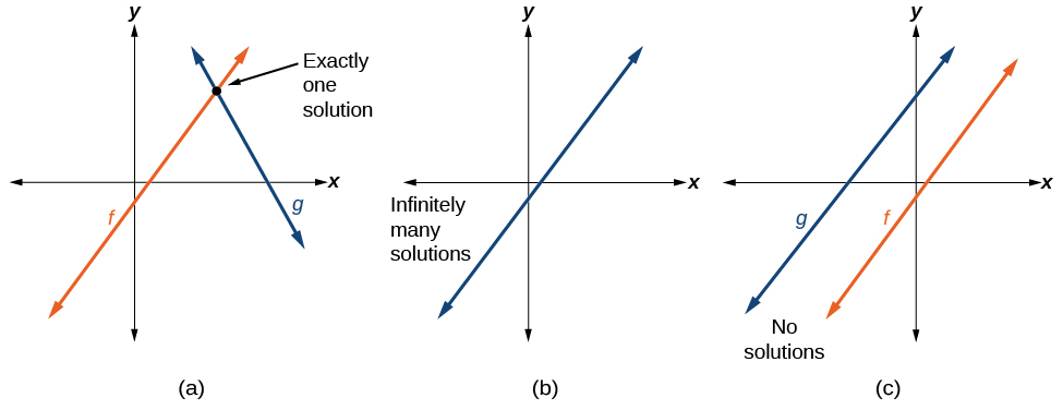 Modeling With Linear Functions Precalculus. Building Systems Of Linear Models. Worksheet. Worksheet For Graphing System Of Equations At Mspartners.co
