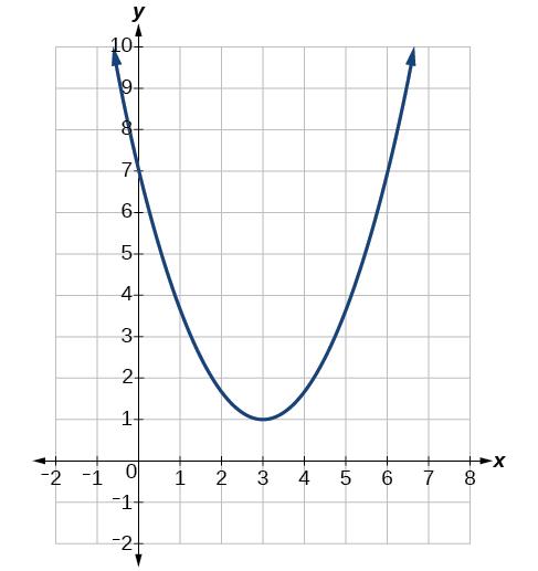parabola graph - photo #17