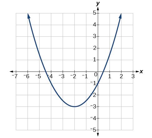parabola graph - photo #2
