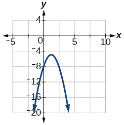Quadratic Functions · Precalculus
