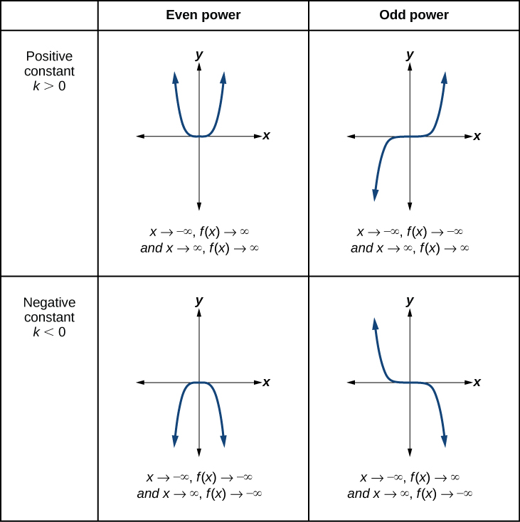Power Functions And Polynomial Precalculus. Graph Of An Evenpowered Function With A Positive Constant As X Goes To. Worksheet. Worksheet On Odd And Even Functions At Mspartners.co
